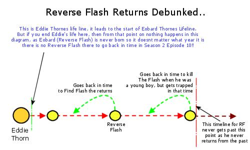 The Reverse Flash cant return